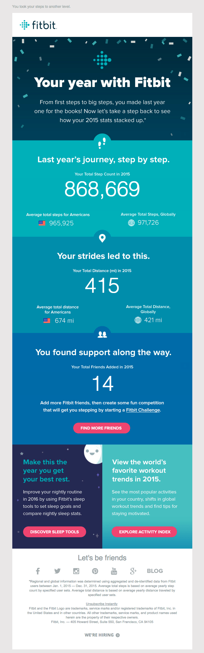 Data Hygiene Email Example Fitbit