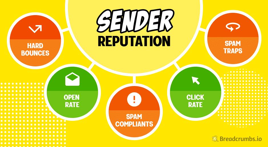 Sender Reputation Illustration