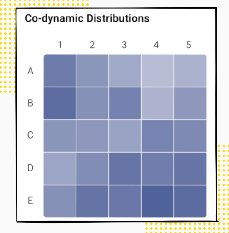 Co-Dynamic Distribution For Lead Score Templates