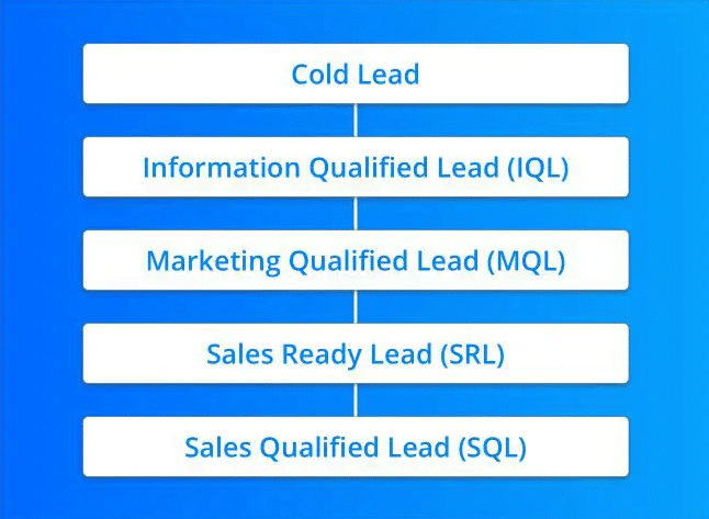 How To Hand Off Leads