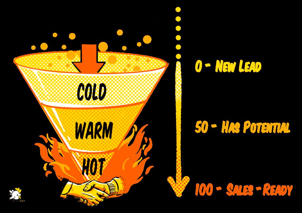 Lead Scoring Model - Hot Vs Cold