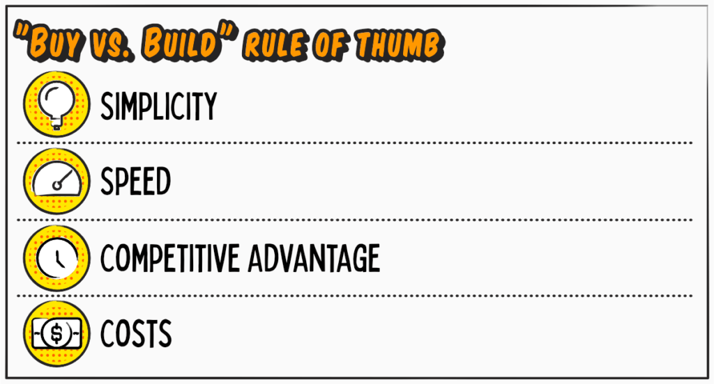 The Hidden Cost Of Building Your Own Lead Scoring System: Buy Vs. Build Rule Of Thumb