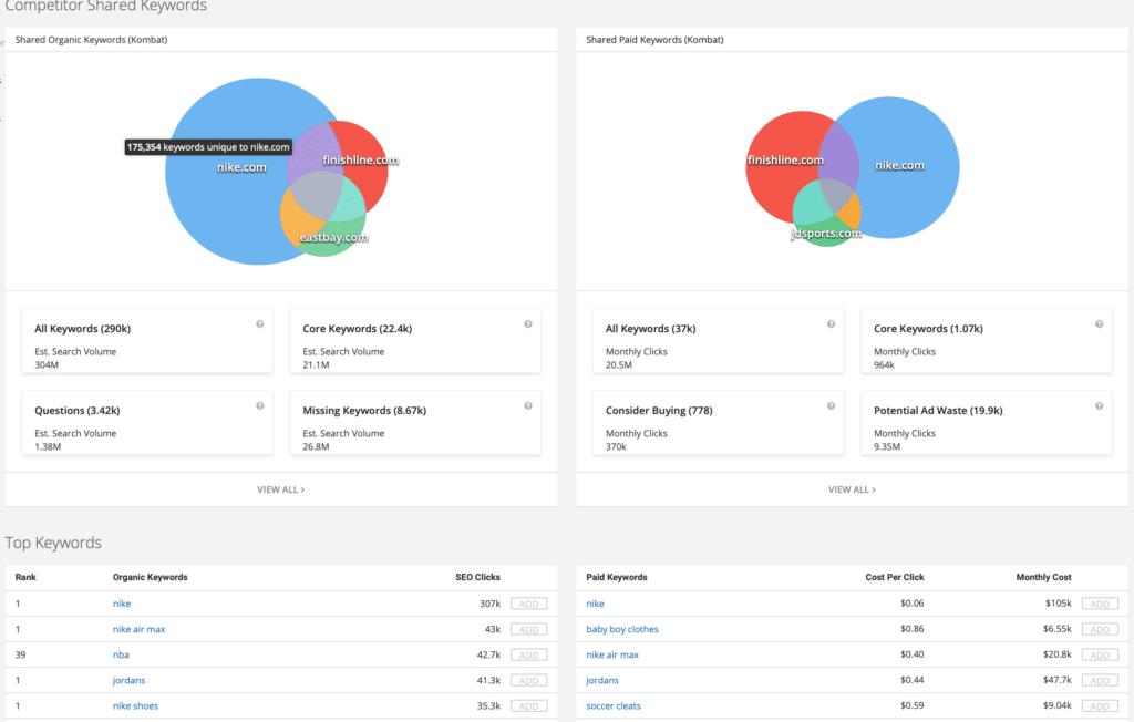 Saas Marketing Strategy: Spyfu