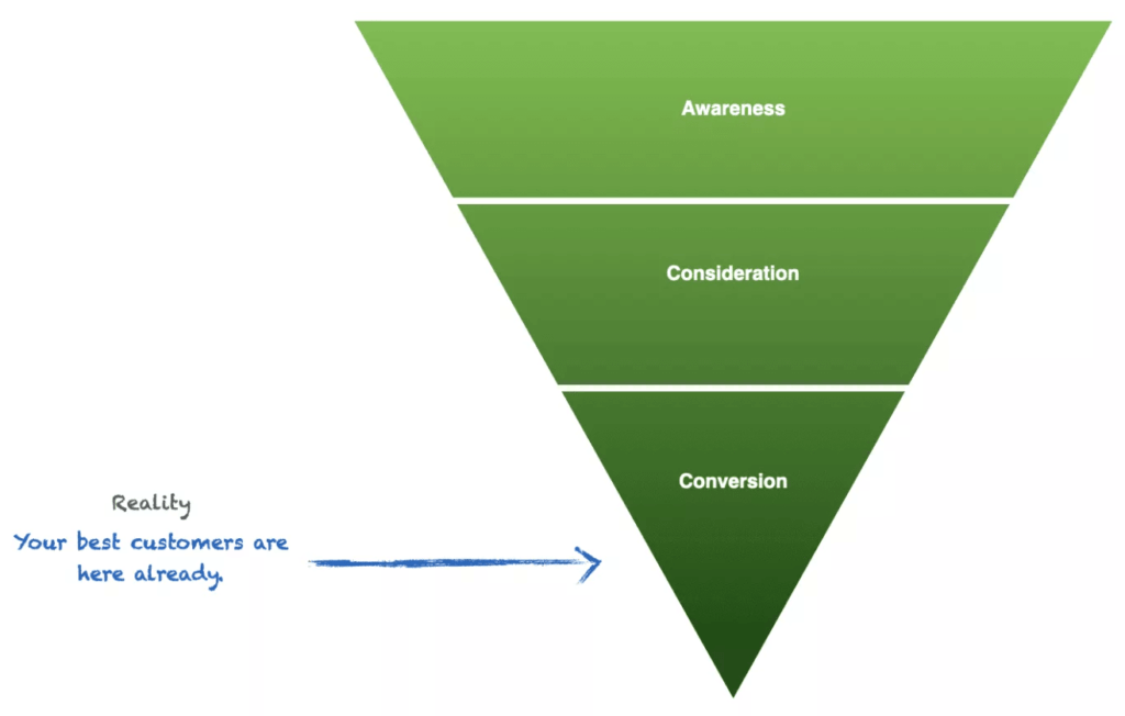 Revenue Marketing: Funnel Stages, Where Your Best Customers Are