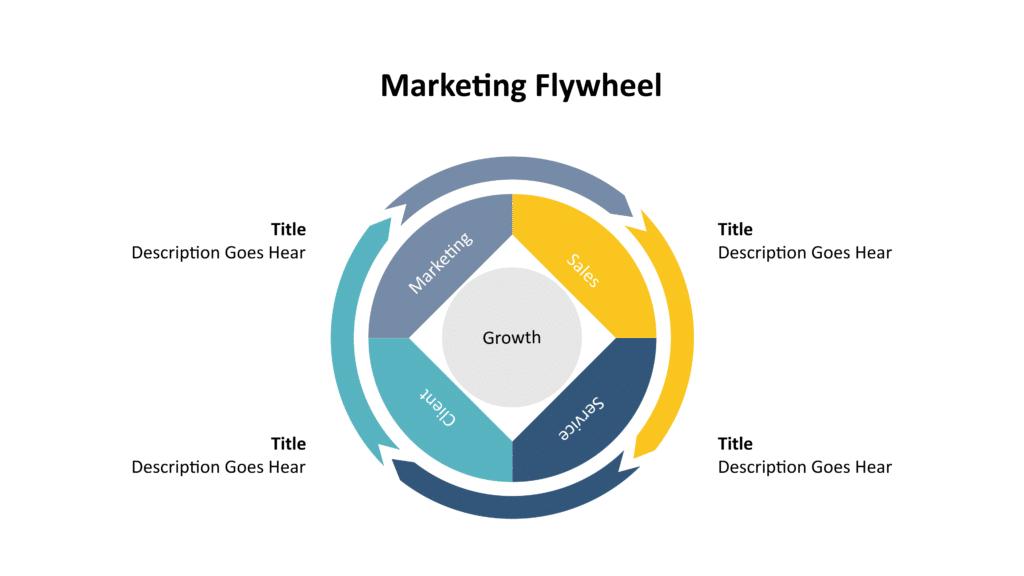 Customer-Oriented Marketing Flywheel