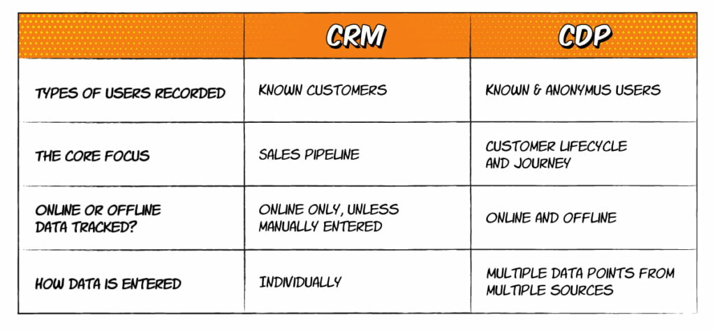 Table Illustrating The Differences Between A Crm And A Cdp (Customer Data Platform)