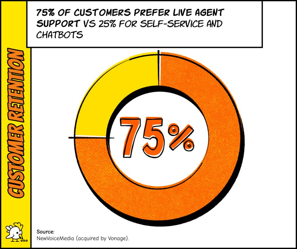 Customer Retention Strategies: 75% Of Customers Prefer Live Customer Support