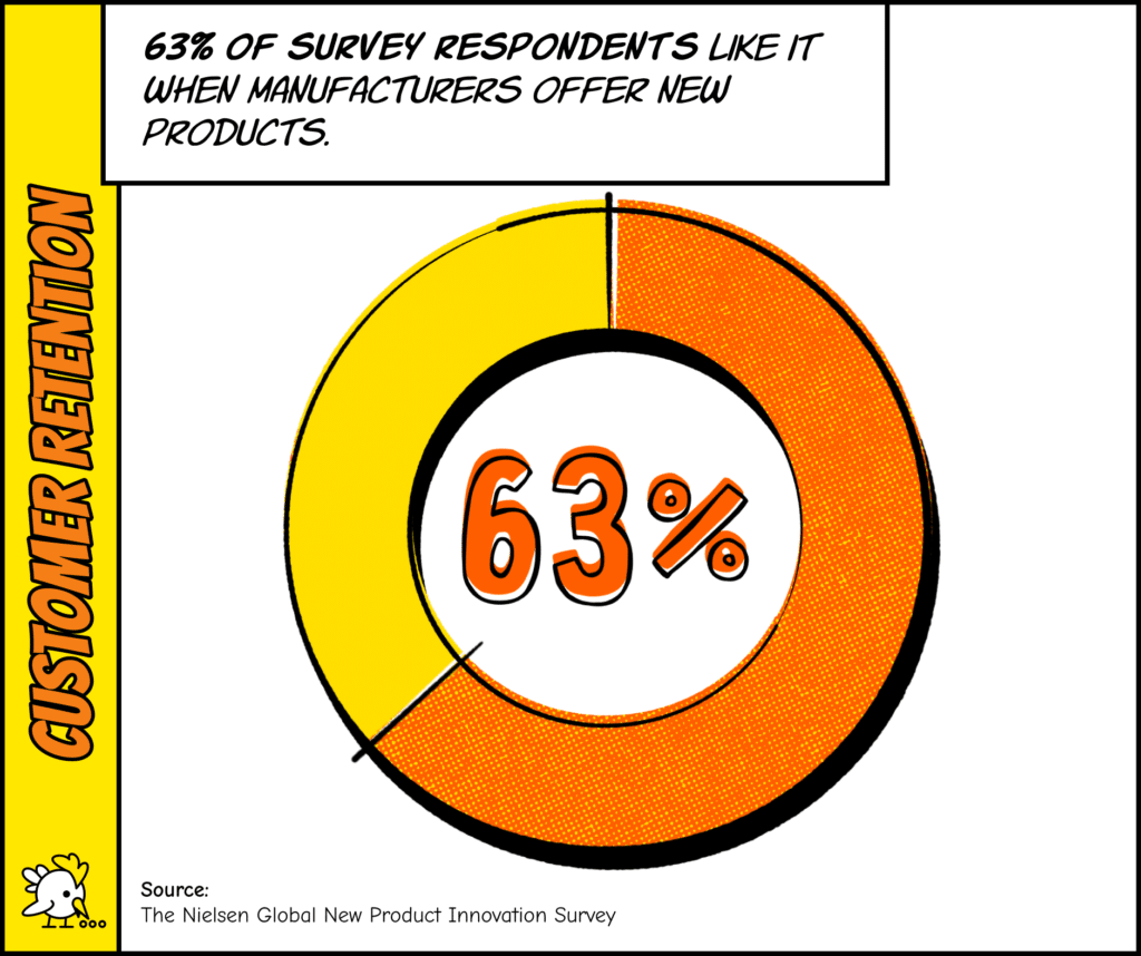 Customer Retention Strategies: 63% Of Survey Respondents Like It When Manufacturers Offer New Products.