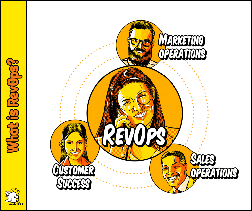 Illustration Of What Is Revenue Operations (Revops)