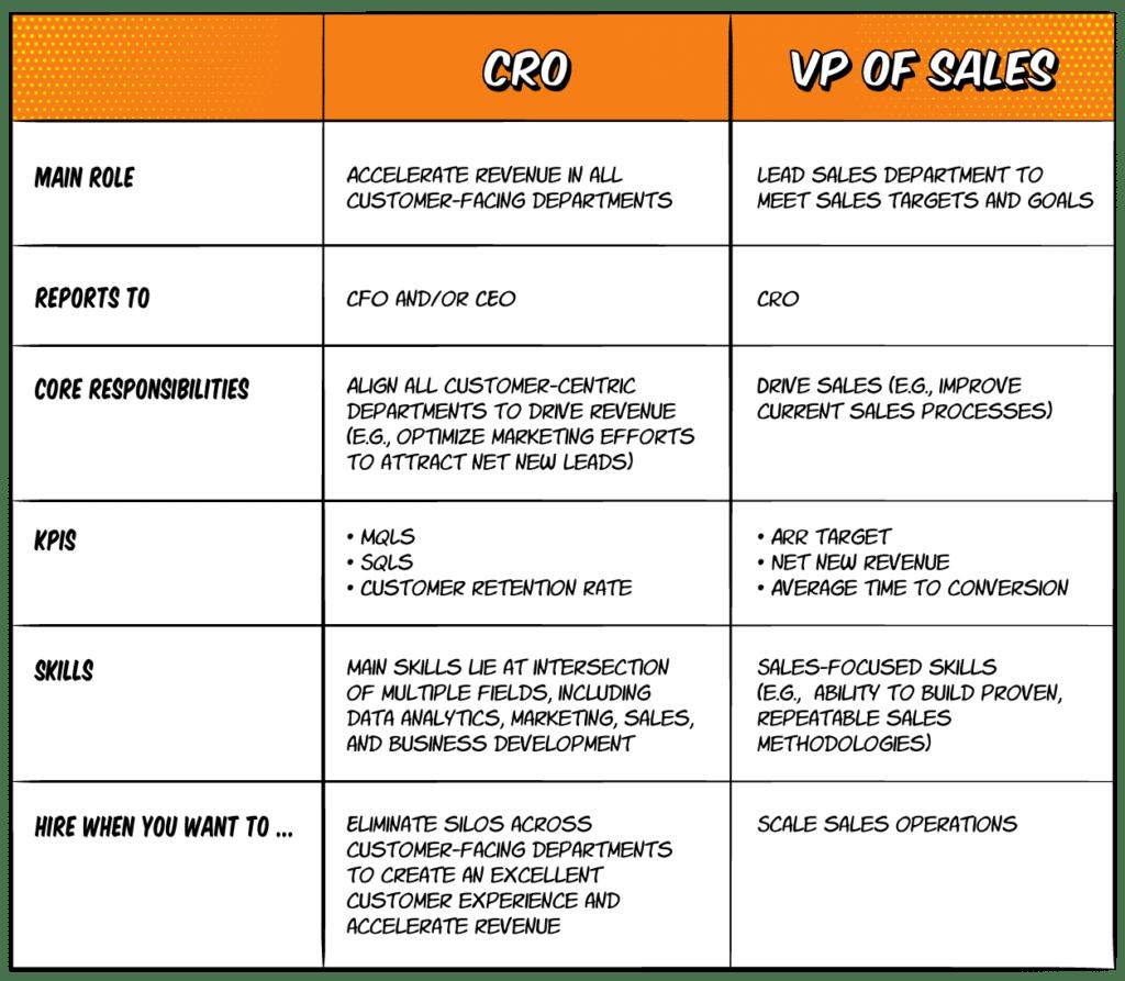Cro Vs Vp Of Sales Table
