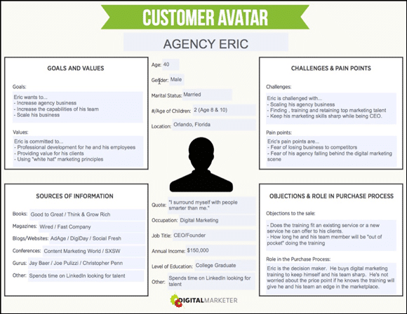Alt=&Quot;Customer-Objections-Lead-Scoring-Customer-Avatar&Quot;