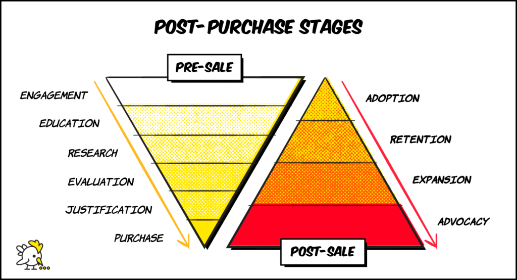 Illustration Of Customer Marketing Post-Purchase Stages