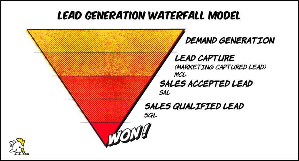 Illustration Of Demand Generation Funnel