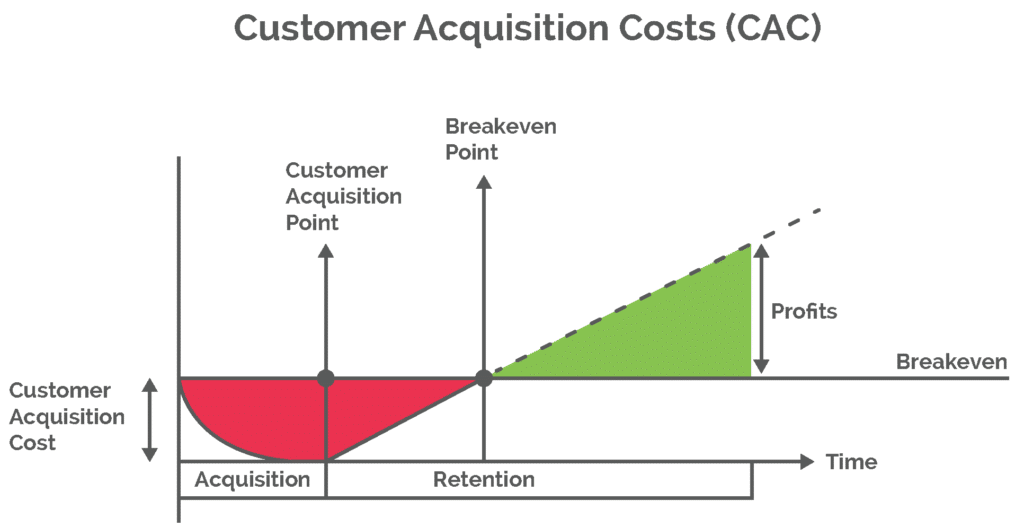 A Graph Of Customer Acquisition Costs (Cac) Showing That Customer Retention Is Cheaper Than Acquiring New Customers