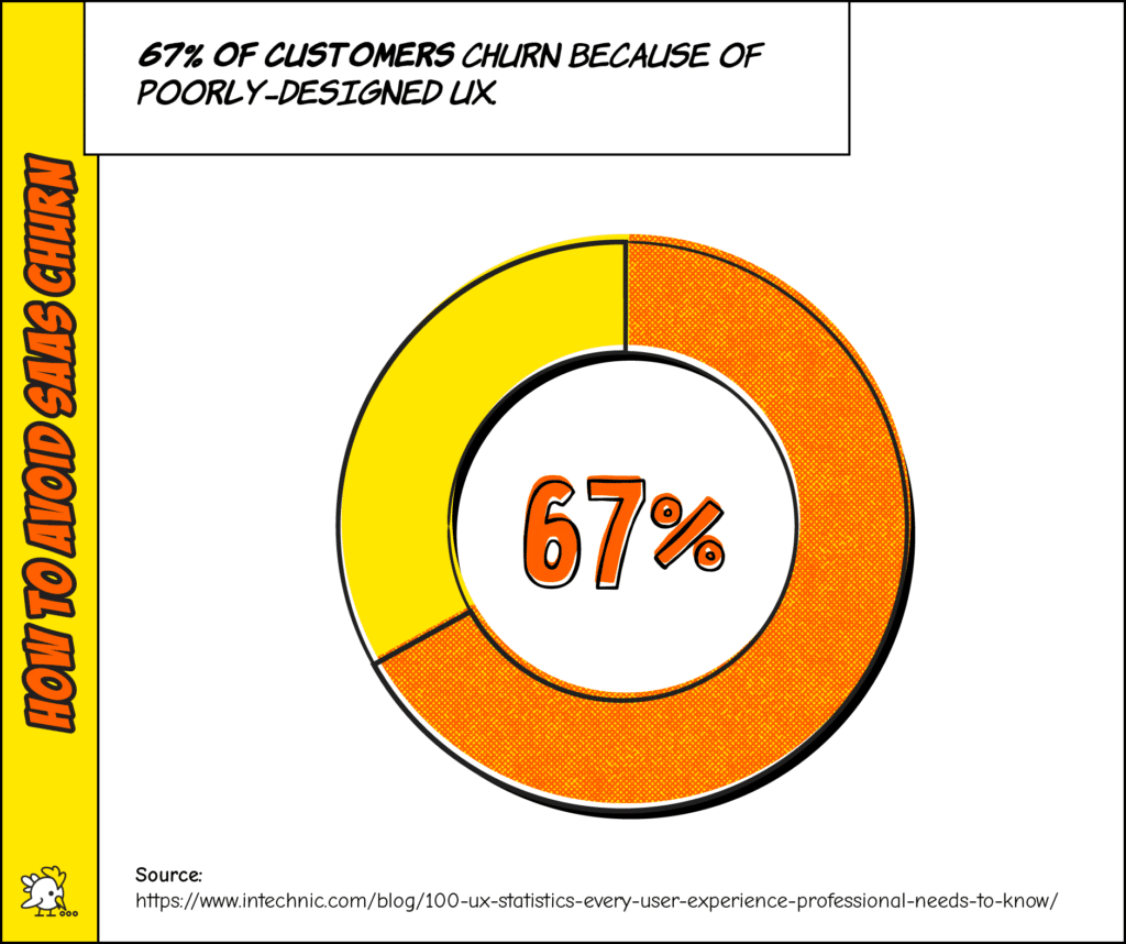 How To Avoid Saas Churn Stat: 67% Of Customers Churn Because Of Poorly-Designed Ux.
