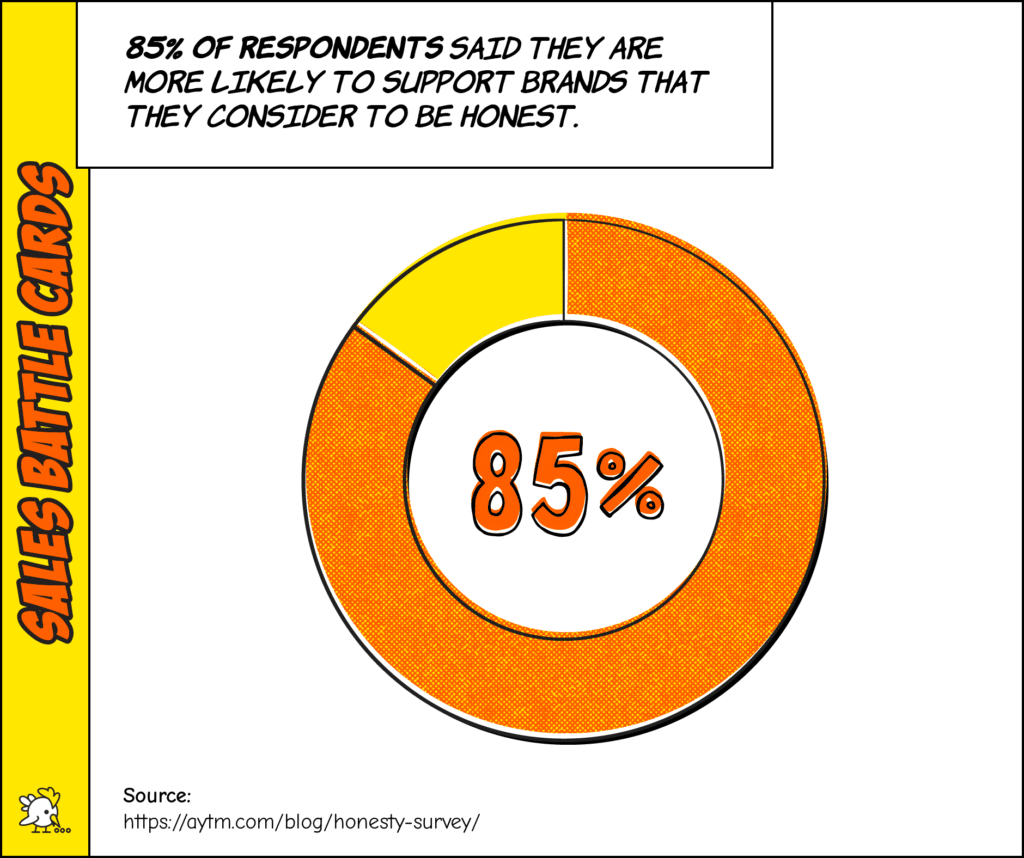 Alt=&Quot;Sales-Battle-Cards-Data-85%-Of-Respondents-Said-They-Are-More-Likely-To-Support-Brands-That-They-Consider-To-Be-Honest&Quot;