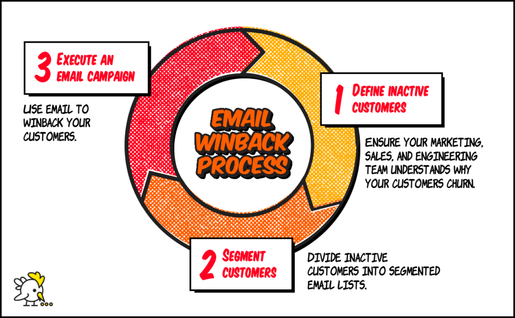 Email Winback Process