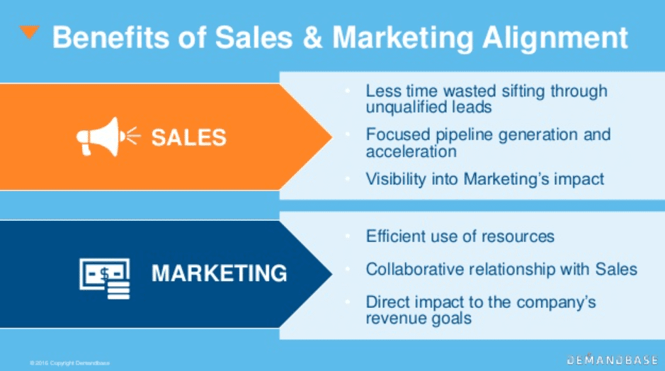 Alt=&Quot;Align-Marketing-Sales-Increase-Revenue&Quot;