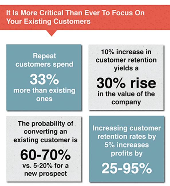 Alt=&Quot;Focus-On-Existing-Customers-Increase-Revenue&Quot;
