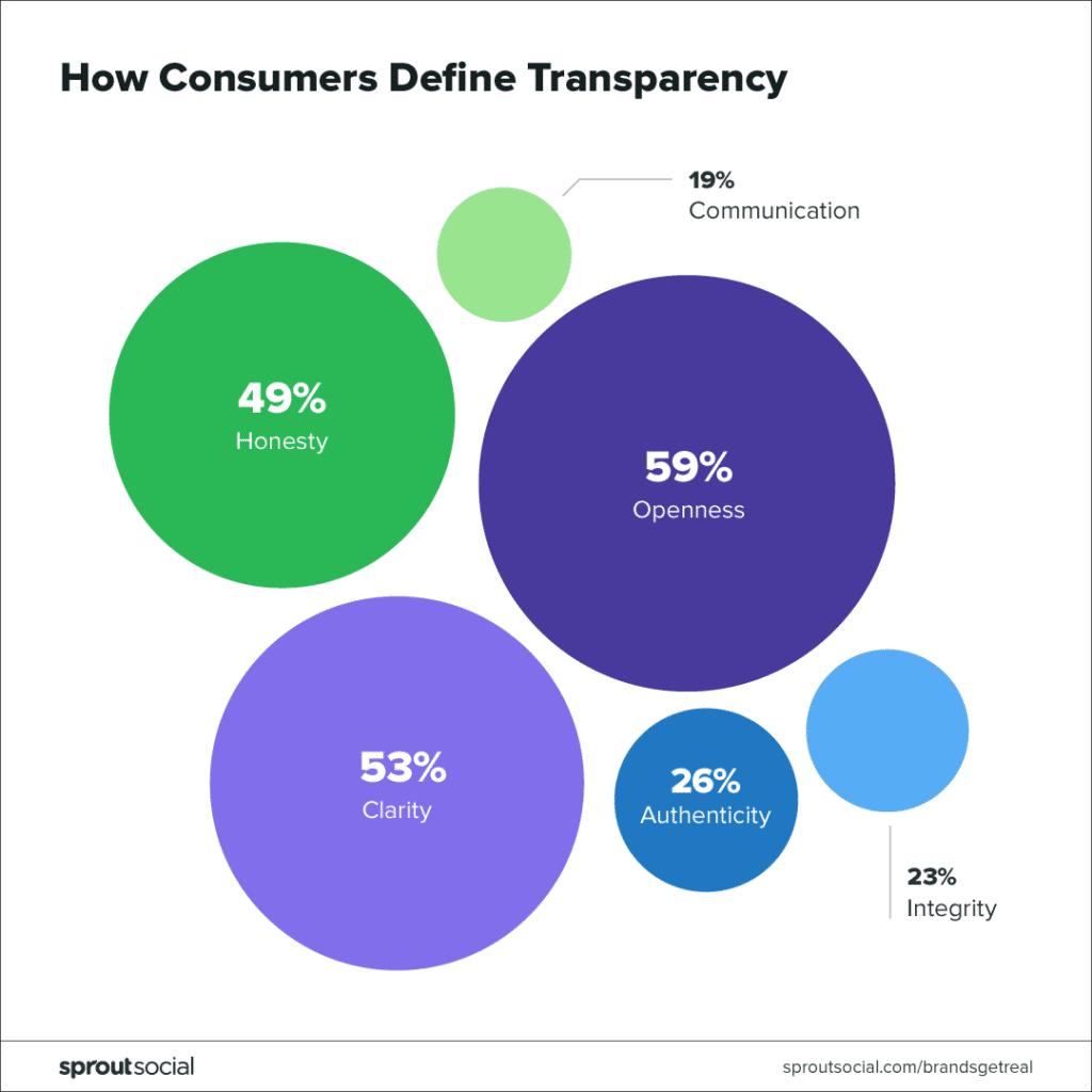Alt=&Quot;Transparency-Increase-Revenue&Quot;